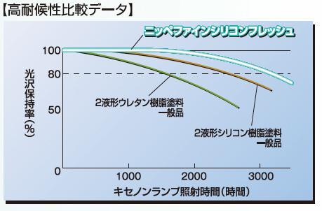 グラフ:高耐候性比較データ