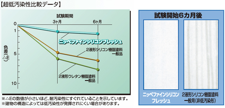 グラフ:超低汚染性比較データ